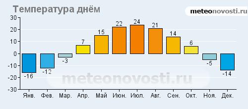 Ангарск, прогноз погоды на 14 дней